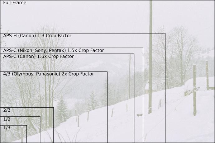 Sensor size   Crop factor